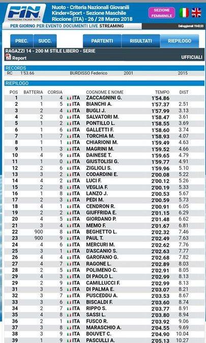 Grande Pinguino, Grande Alessandro, Grande Daniele Galliani. Alessandro Bianchi medaglia d'argento nei 200m stile…